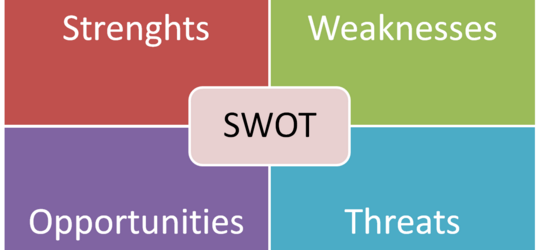 SWOT Analysis And Your Band