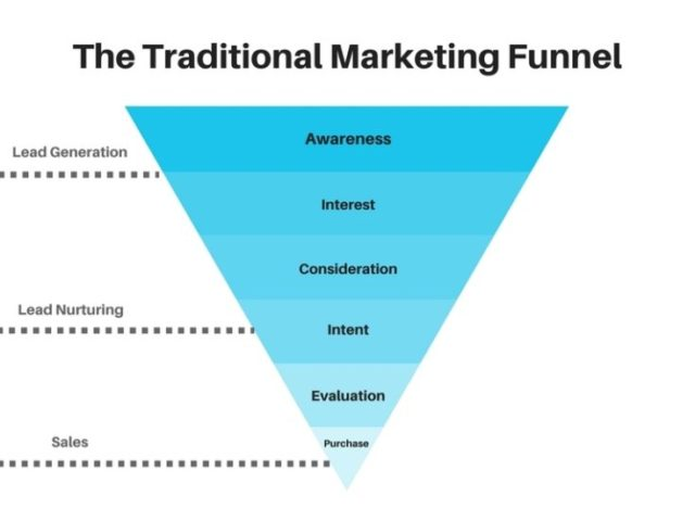 Funnel Marketing And Your Live Show