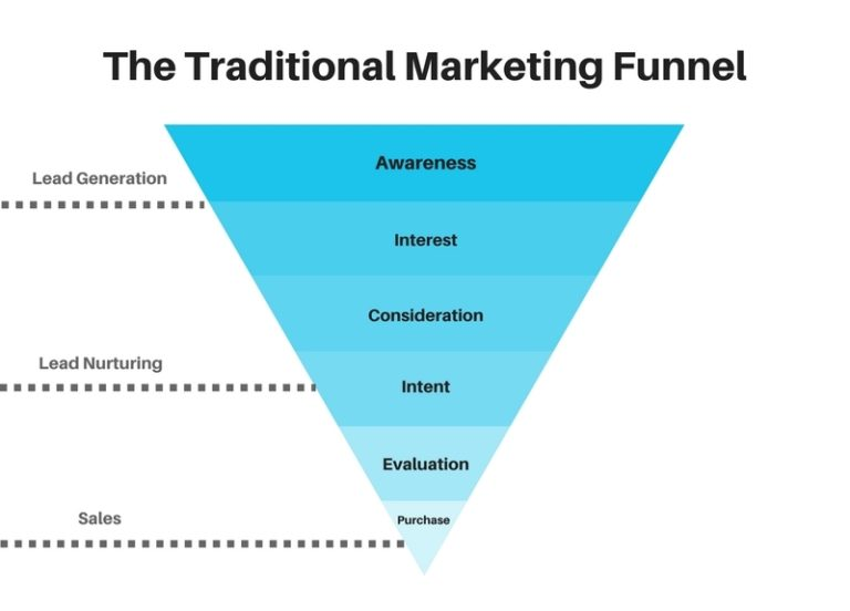 Funnel Marketing And Your Live Show | Independent Music Promotions